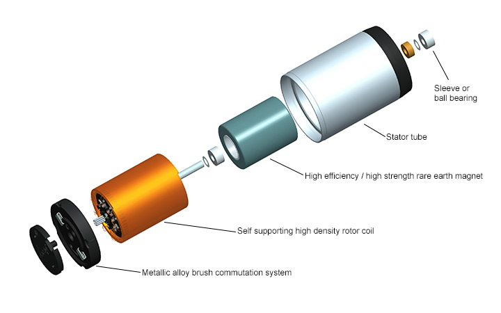 Workings of a Brush DC Motor