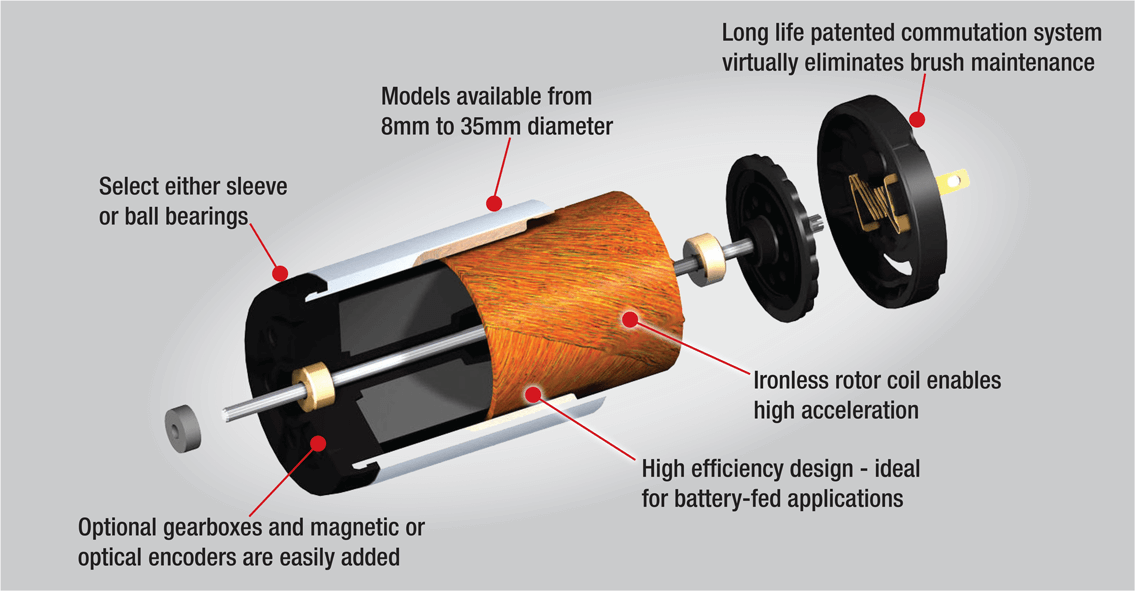 Why a Brush DC Motor