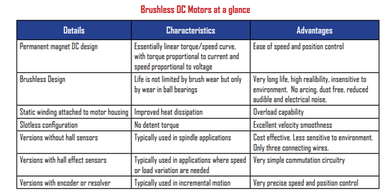 Brushless Motors at a Glance