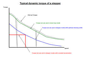 Typical Dynamic Torque