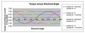 Torque Versus Electrical Angle